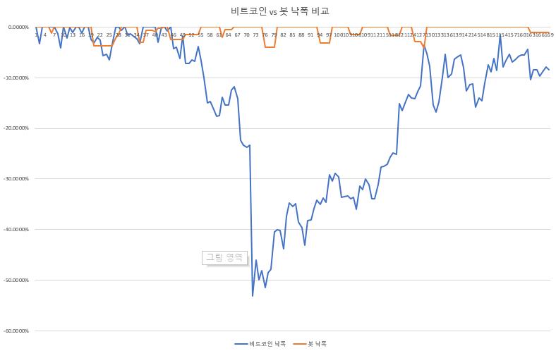 비트코인 vs 봇 낙폭 비교.png